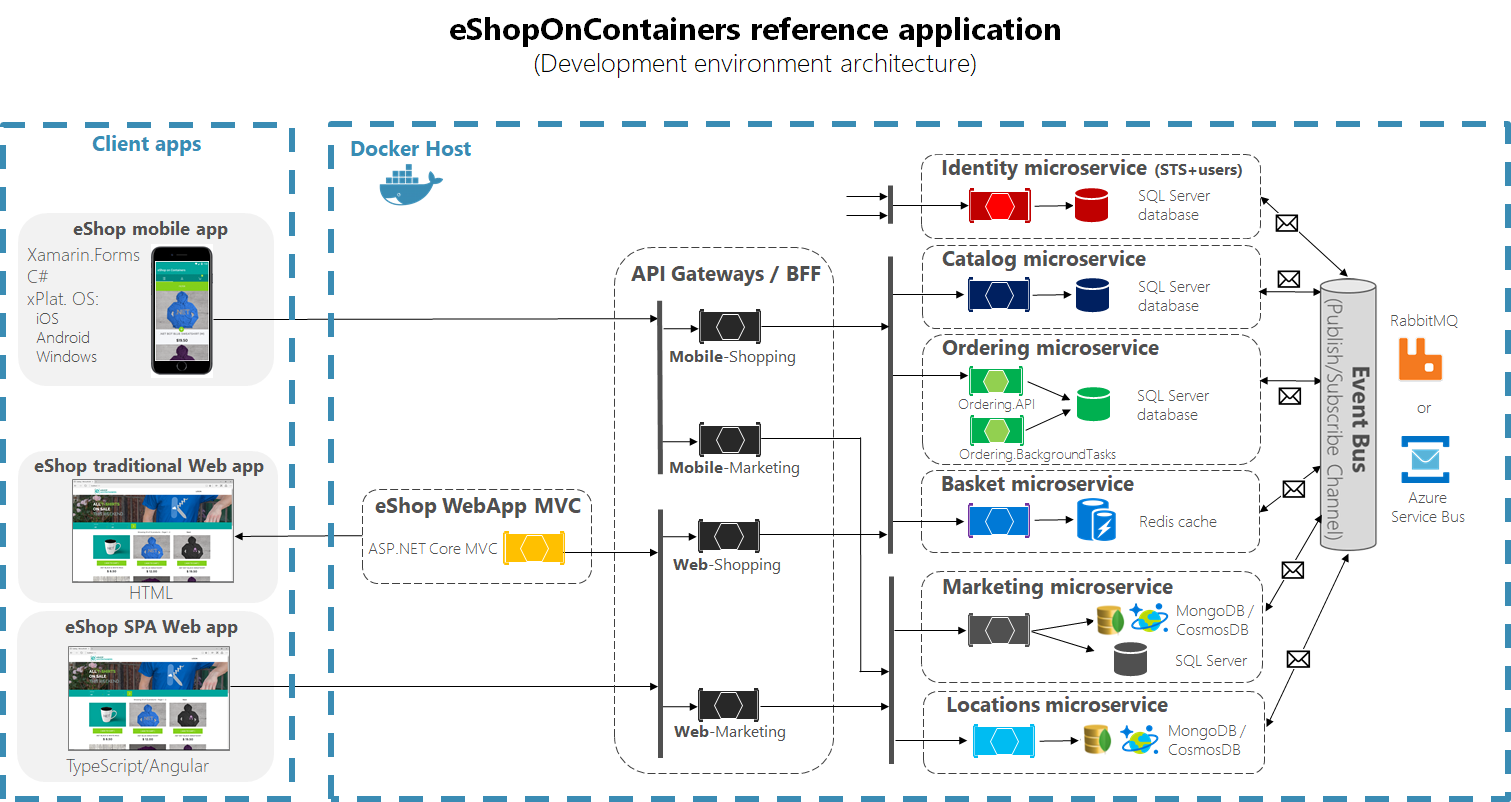 eShopOnContainers Architecture