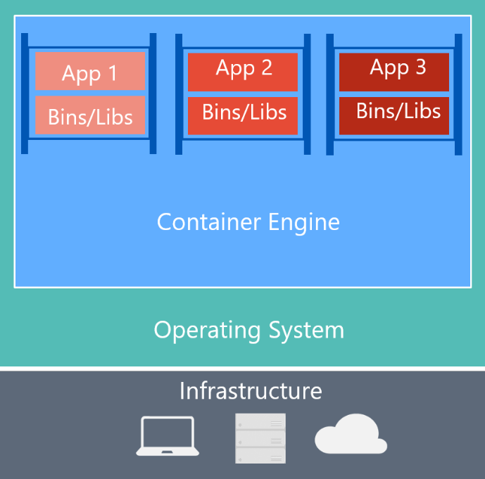 Docker is an open-source project for automating the deployment of applications as portable, self-sufficient containers that can run on the cloud or on-premises.